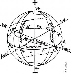 Pendule equatorial