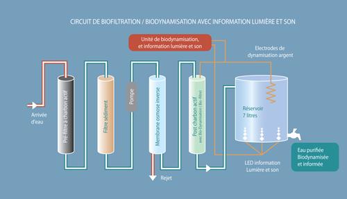 filtrationmelusine