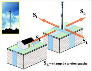 torsion-2